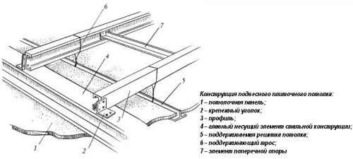 Конструкция подвесного плиточного потолка
