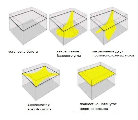 Какой потолок лучше: обзор популярных материалов