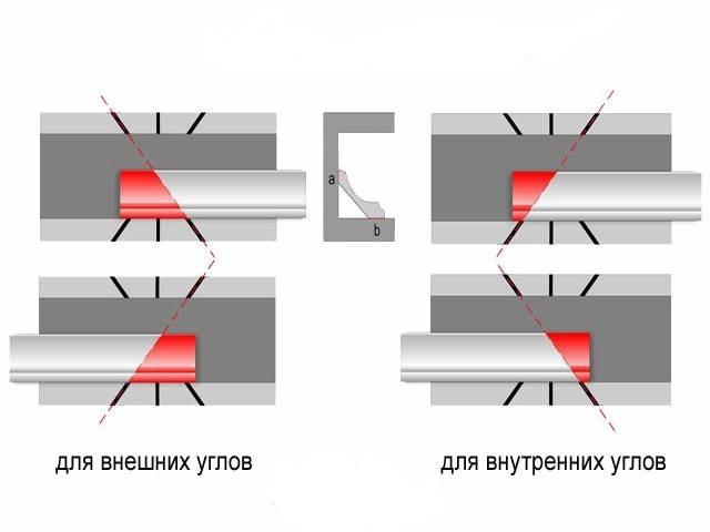 Как резать углы потолочного плинтуса правильно?