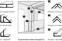 Виды панелей для отделки помещения и места их крепления