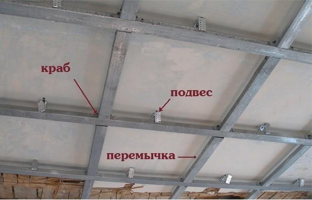 Каркас одноуровневого потолка