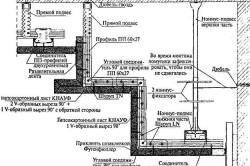 Схема много-уровнего потолка