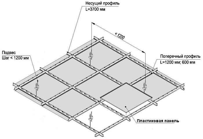 Пластиковый потолок своими руками: от идеи до монтажа