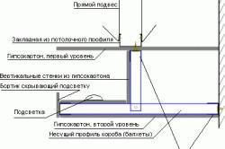 Схема монтажа потолочного короба