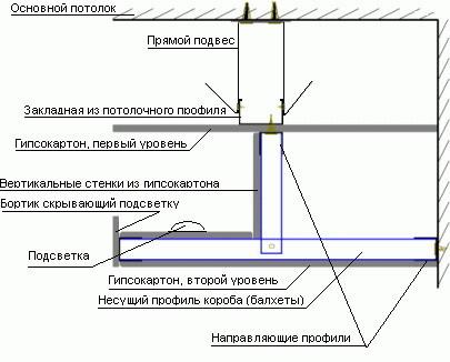Короб из гипсокартона своими руками: способ и рекомендации