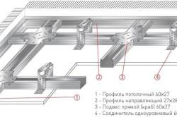 Структура конструкции потолка из гипсокартона