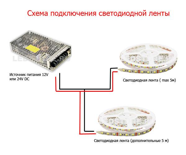 Монтаж светодиодной ленты своими руками: особенности