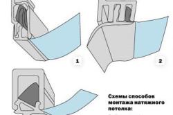 Схемы способов монтажа натяжного потолка