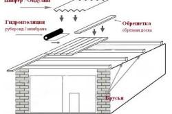 Схема крыши гаража с деревянным перекрытием