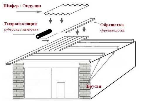 Как на гараже сделать крышу своими руками