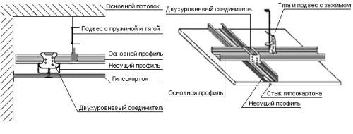Схема двухуровнего потолка своими руками