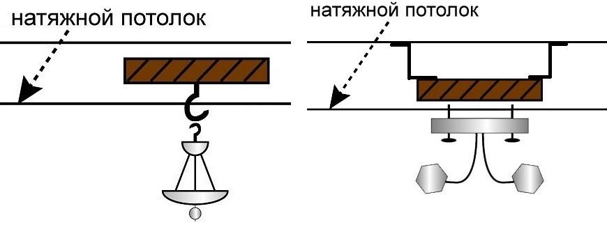 Схема крепления люстры на