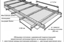 Реечная конструкция гипсокартонного потолка
