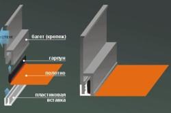 Схема крепления натяжного потолка