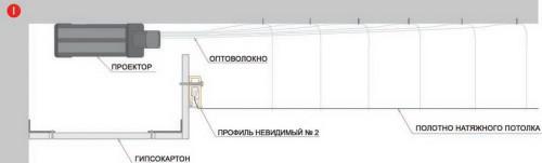 "Схема устройства натяжного потолка типа ""Звездное небо"""