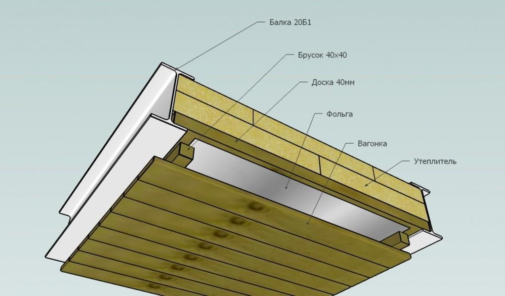 Потолок в бане: перед началом работ нужно определить тип конструкции