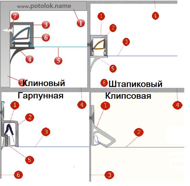 Монтаж натяжных потолков своими руками: способ крепления