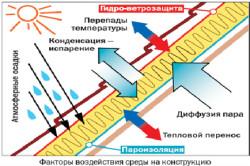 Воздействие среды на пароизоляцию