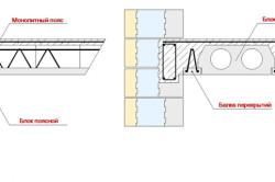 Конструкция сборно-монолитного перекрытия