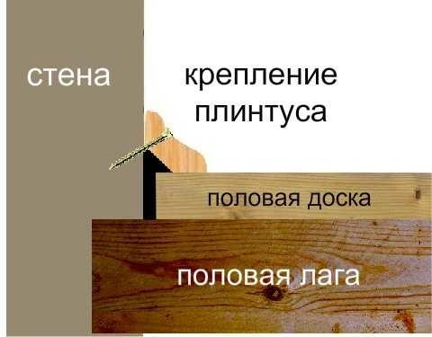 Схема крепления деревянного плинтуса