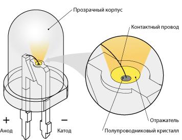 Распространенная форма исполнения светодиода