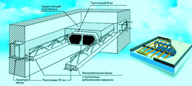 Комбинированные сталебетонные конструкции