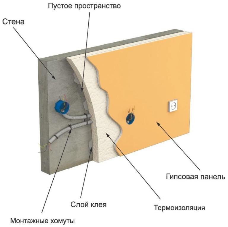 Схема монтажа проводки под гипсокартон
