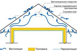 Схема движения воздуха на чердаке
