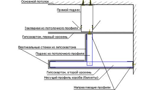 Схема двухуровнего потолка из гипсокартона