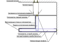 Схема двухуровневого потолка