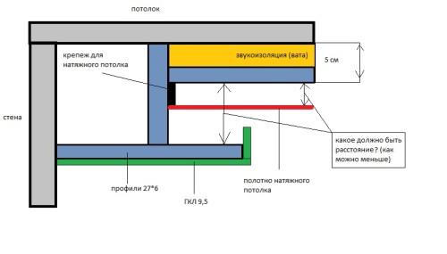 Схема короба под натяжной потолок