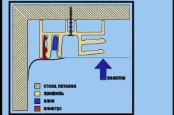 Схема крепежа натяжного потолка
