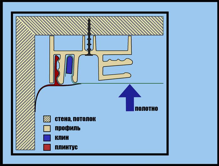 Дизайн потолков на кухне: варианты