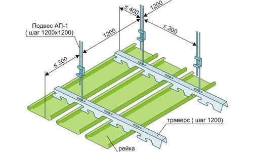 Навесной потолок в ванной комнате: основные этапы работы с пластиковыми панелями
