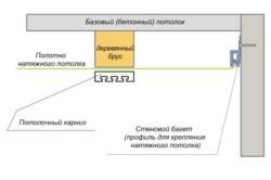 Схема крепления подвесного потолка