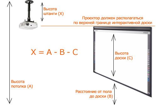 Схема крепления проектора к потолку