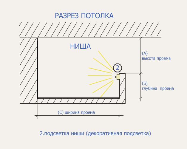 Натяжной потолок светодиодная подсветка своими руками