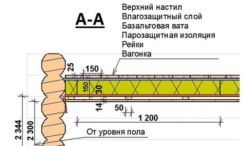 Схема крепления вагонки к потолку