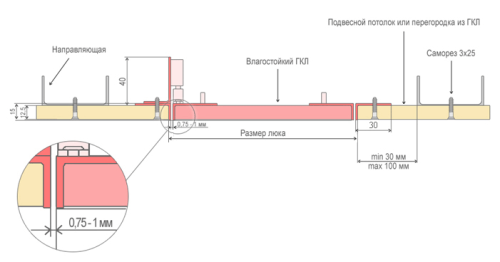 Схема люка на потолке