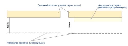 Схема монтажа акустического натяжного потолка