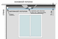 Схема монтажа натяжных потолков