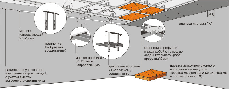 Схема монтажа одноуровневого гипсокартонного потолка