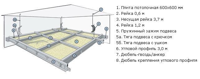 Схема монтажа потолка Армстронг