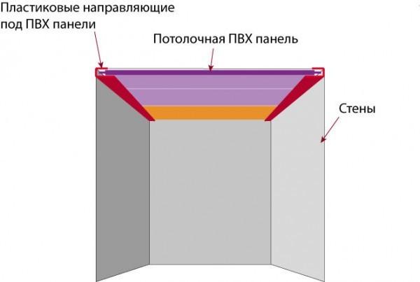 Как сделать потолок из панелей (своими руками)