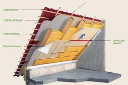 Схема отделки крыши мансарды