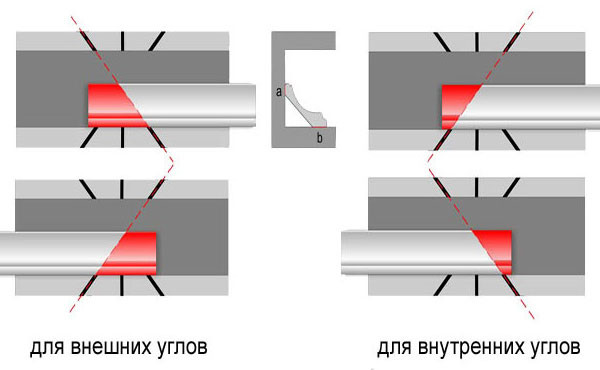 Схема отрезания углов потолочного плинтуса