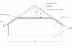 Схема пароизоляции в мансарде