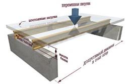 Схема перекрытия по металлическим балкам