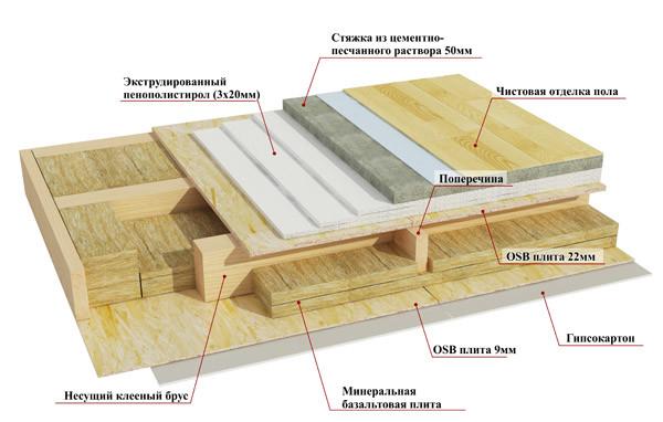 Схема перекрытия каркасного дома