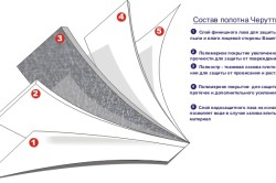 Схема полотна натяжного потолка